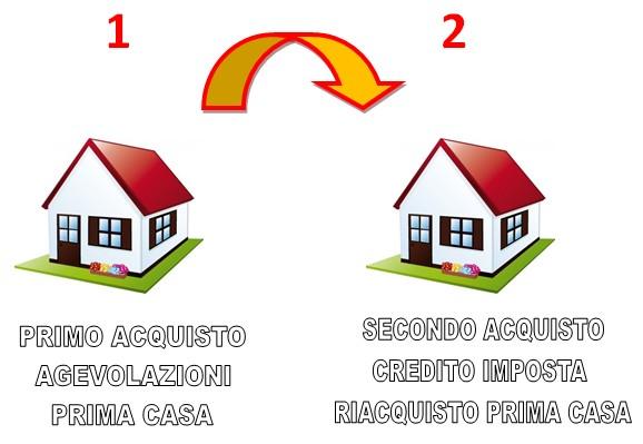 CREDITO-PRIMA-CASA-1